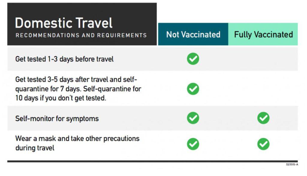CDC pandemic travel guidance April 2021