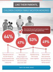 US Travel Assn infographic 2