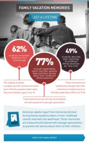 US Travel Assn infographic 3